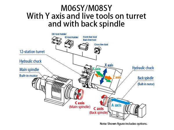 M06SY-Ⅱ/M08SY-Ⅱ |Products|PRECISION TSUGAMI